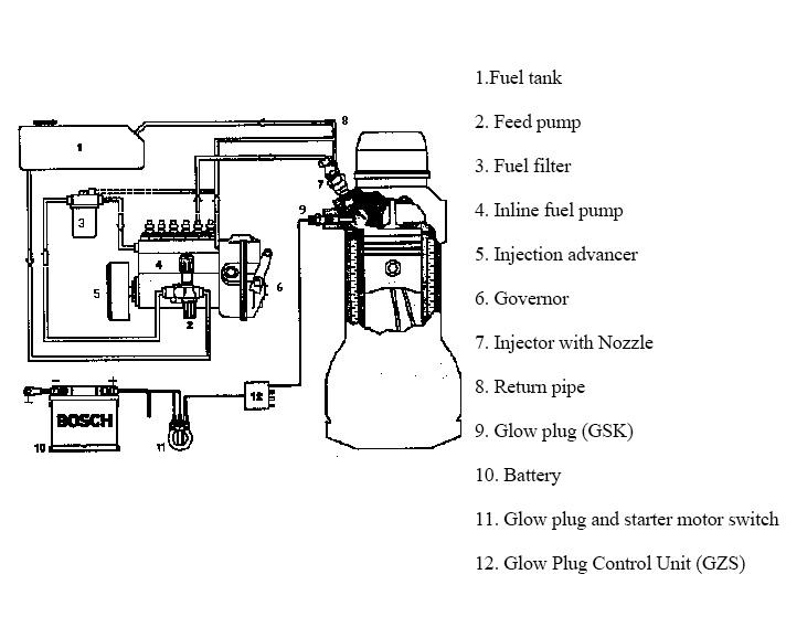 Diesel fuel supply system-In line fuel pump
